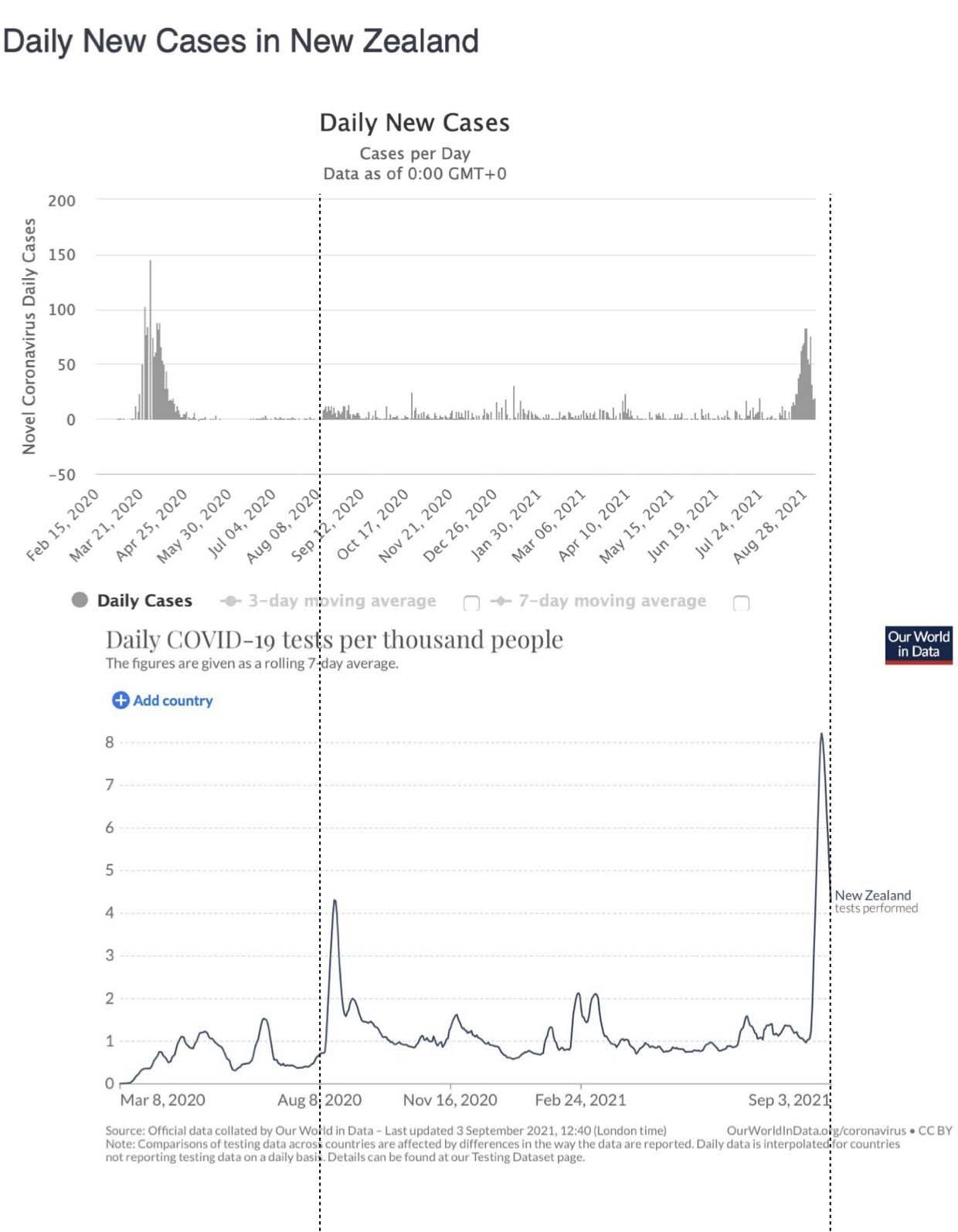 NZ-dailycases-tests.jpg